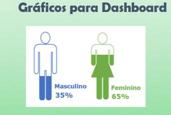 [Excel Básico] – Criando um Gráfico para ilustrar % do sexo masculino e feminino em relatórios de Dashboard.